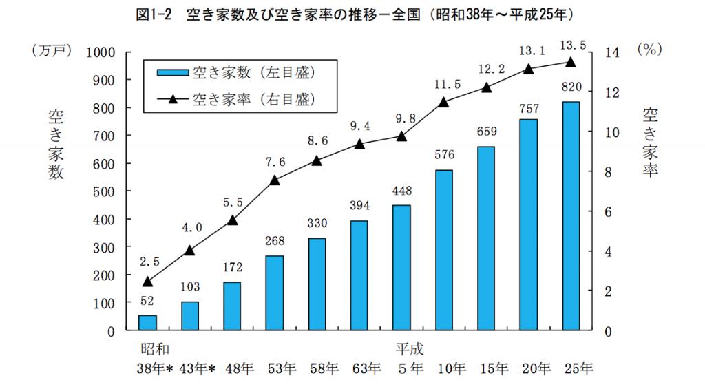 空き家数の増加